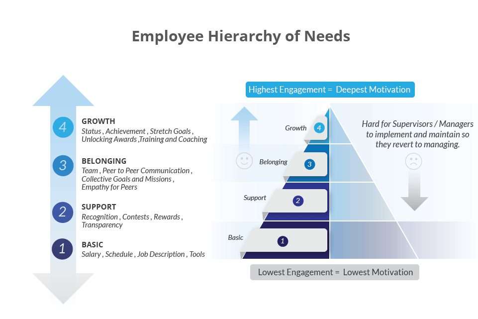 Employee Hierarchy of Needs