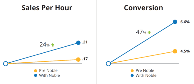 Noble Systems Image | sales per hour and conversion charts