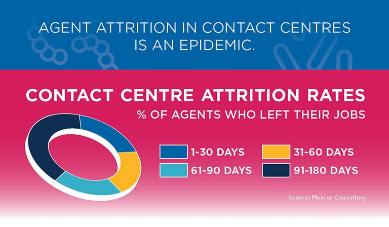 Noble Systems Infographic Preview | Is Your Contact Centre Infected?