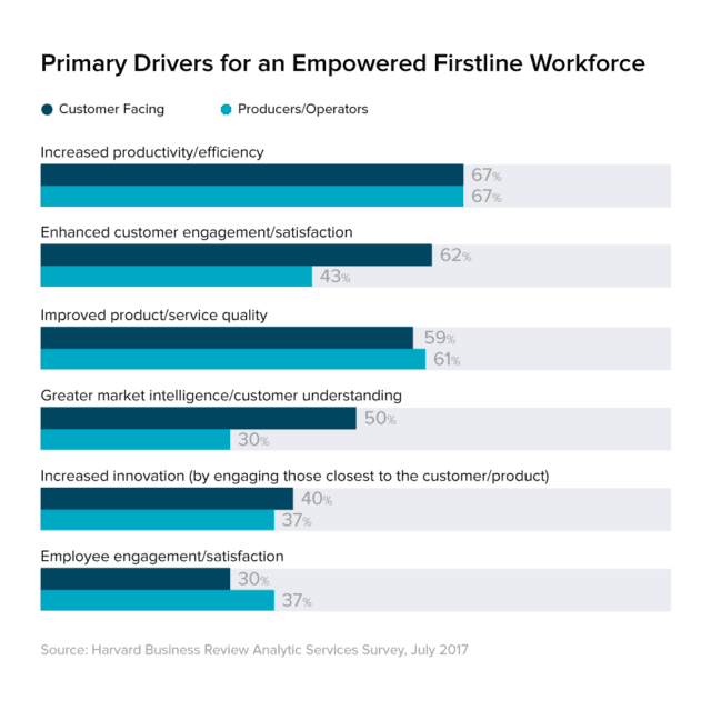Primary Drivers for an Empowered Firstline Workforce Chart