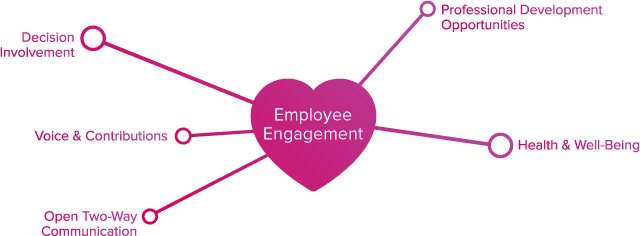 Noble Systems Image | Employee Engagement Diagram Part 2